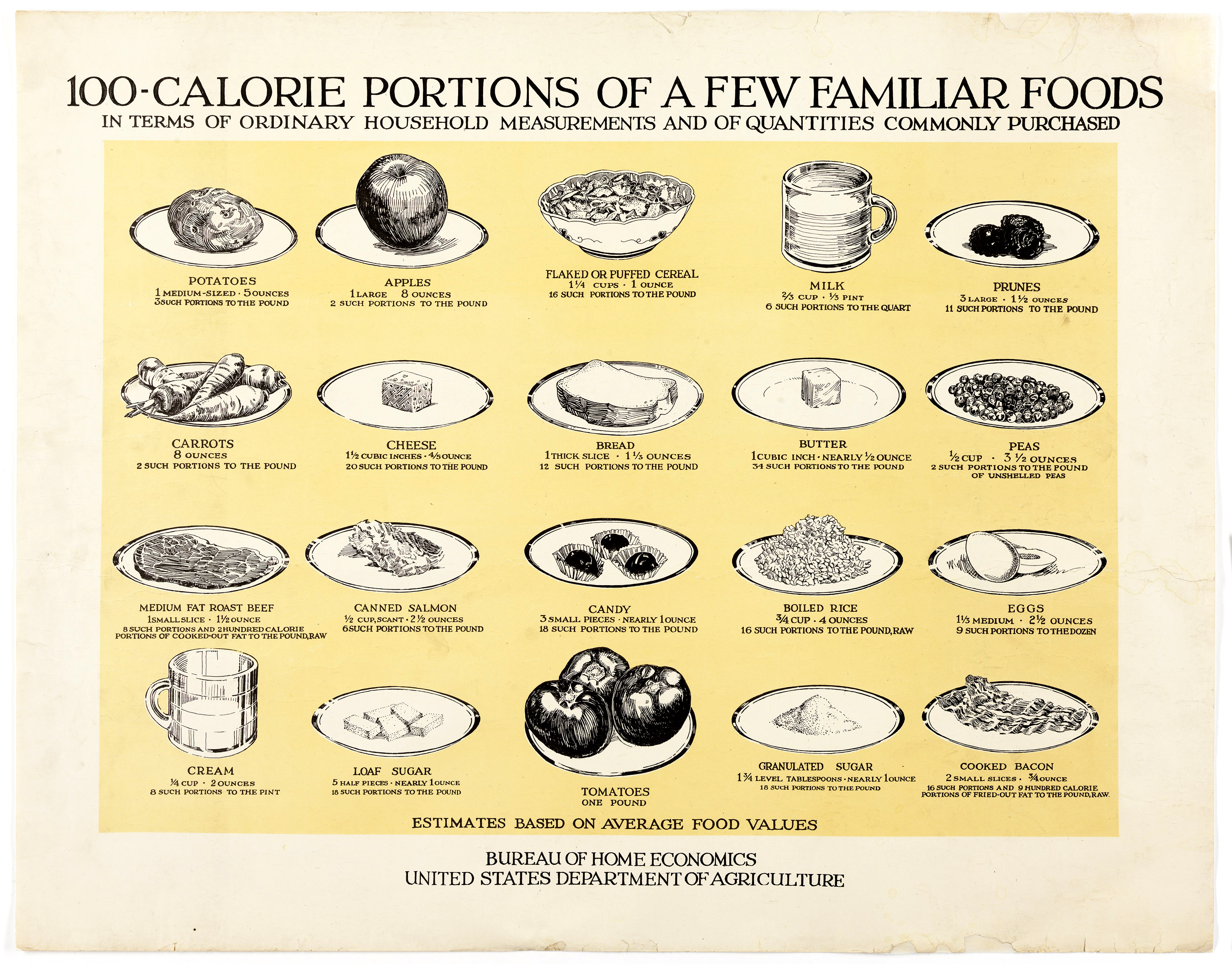 Origins Of Calorie Counting