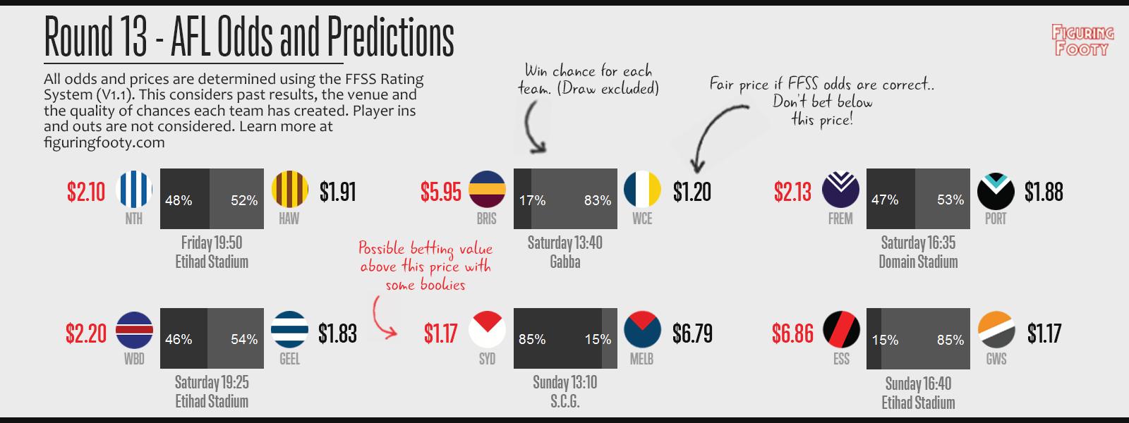 FFSS Round 13 Predictions