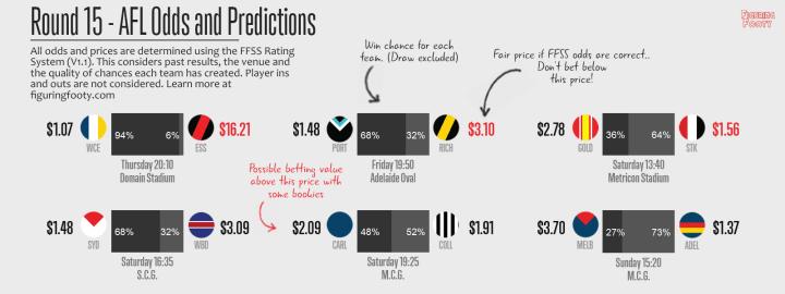 FFSS Round 15 Predictions