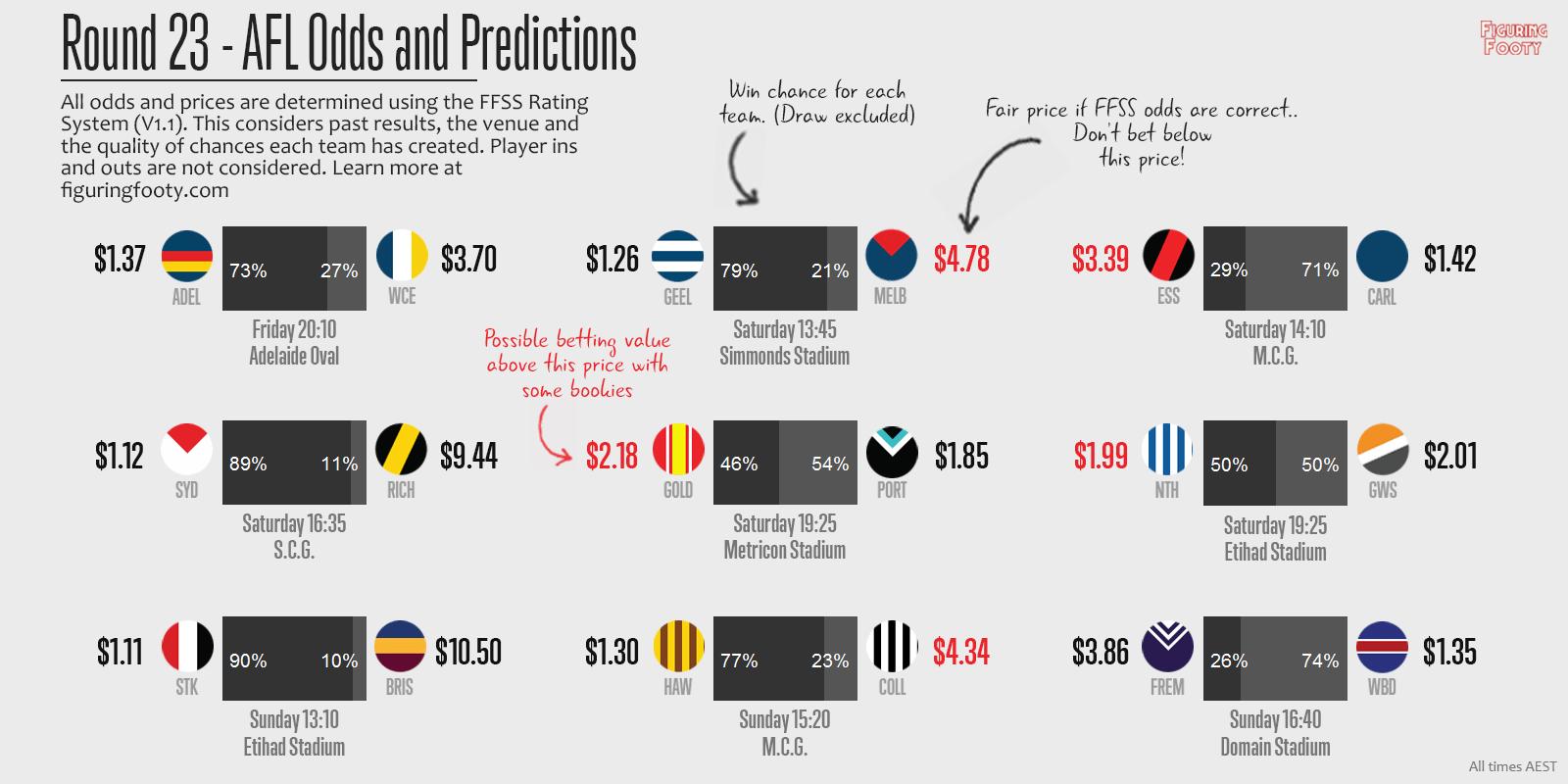 FFSS Round 23 Predictions