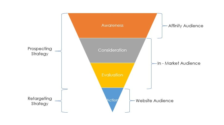 Prospecting and retargeting strategy