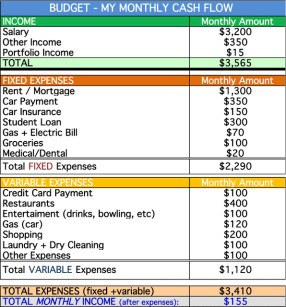 Example of a budget category list