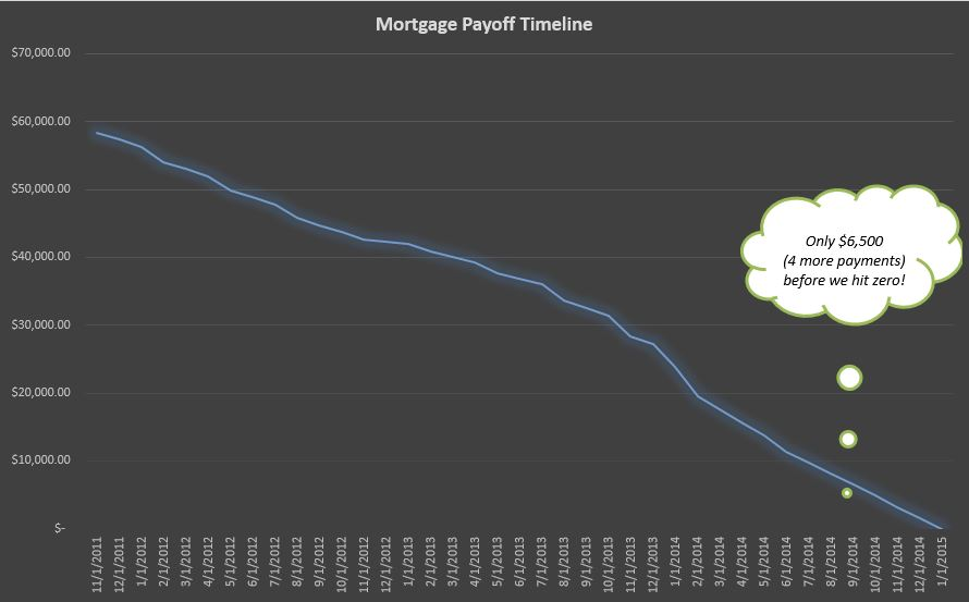 august mortgage