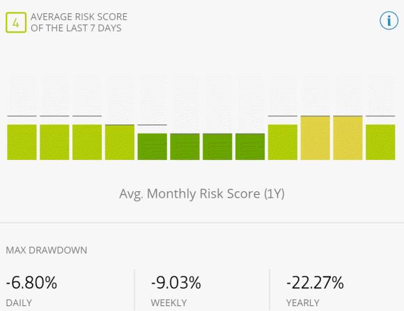 risks of eToro