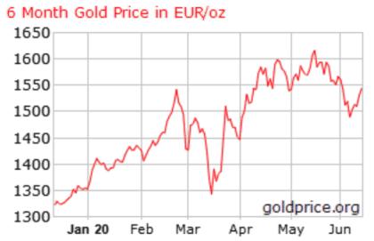 gold price investing