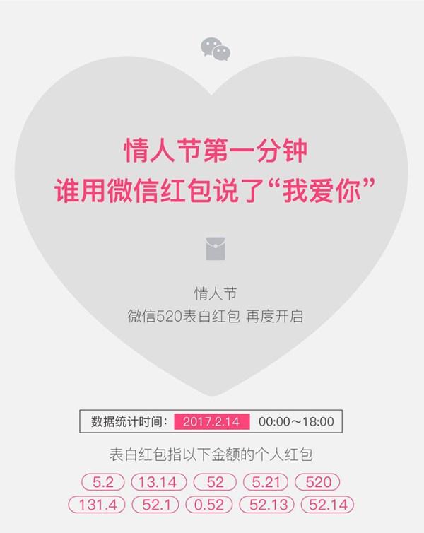 """情人节第一分钟,谁用微信红包说了""""我爱你"""""""