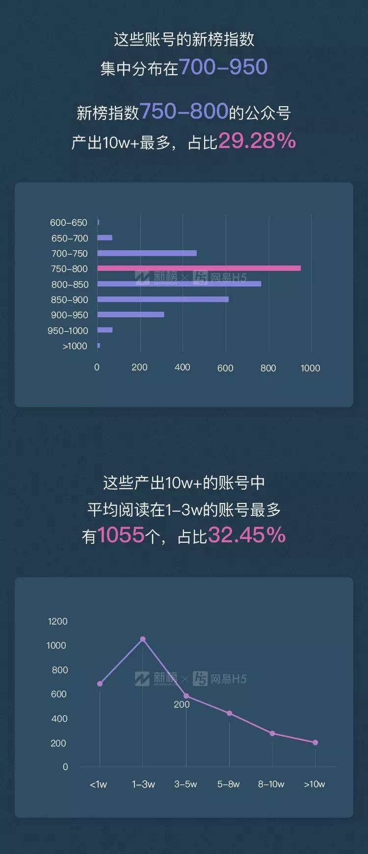 新榜×网易H5推出《微信公众号10w+数据报告》