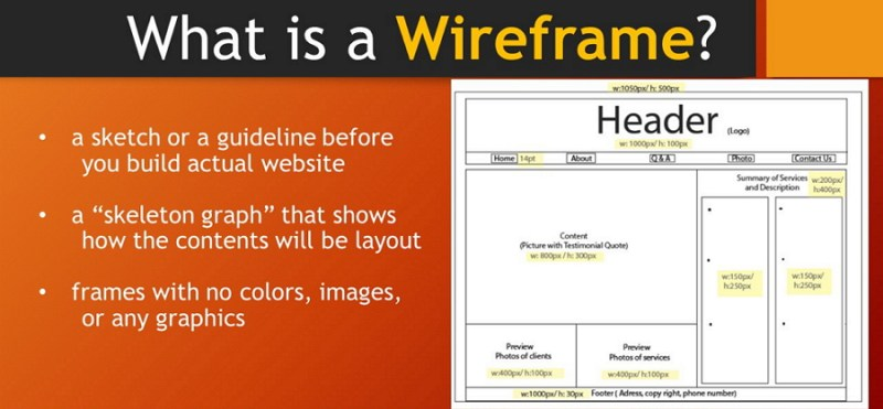 What-is-a-wireframe