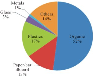 Comparison of Different Waste Management Technologies and