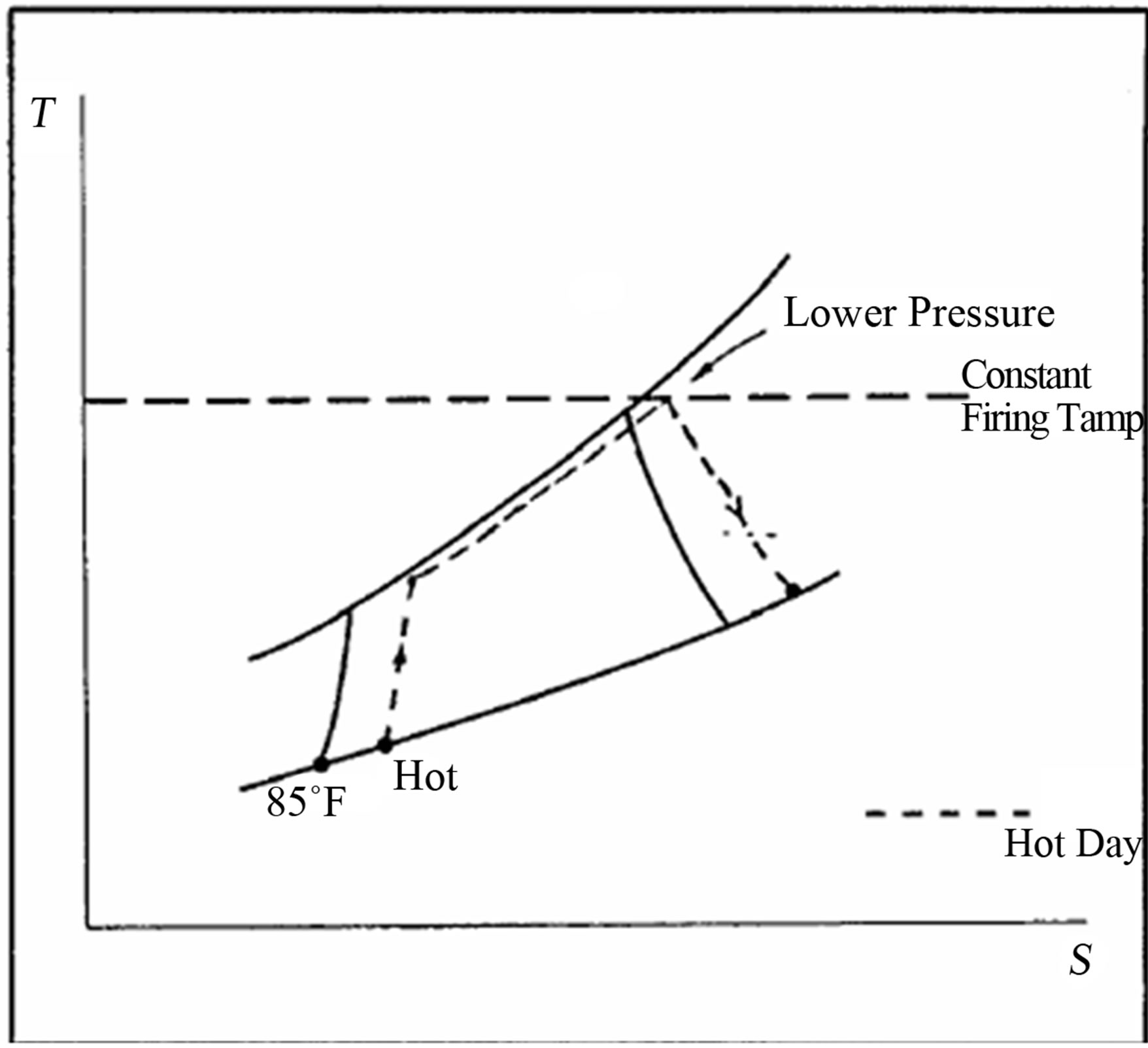 Studying The Role Played By Evaporative Cooler On The