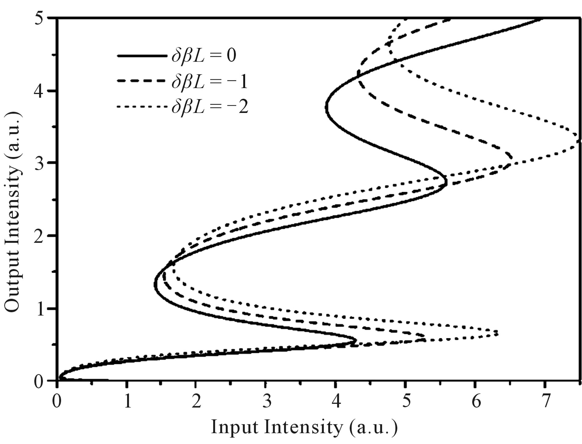 Periodic Modulation Of Nonlinearity In A Fiber Bragg Grating A Numerical Investigation