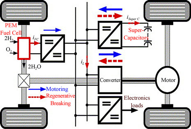 Dynamic Performance Of Fuel Cell Power Module For Mobility