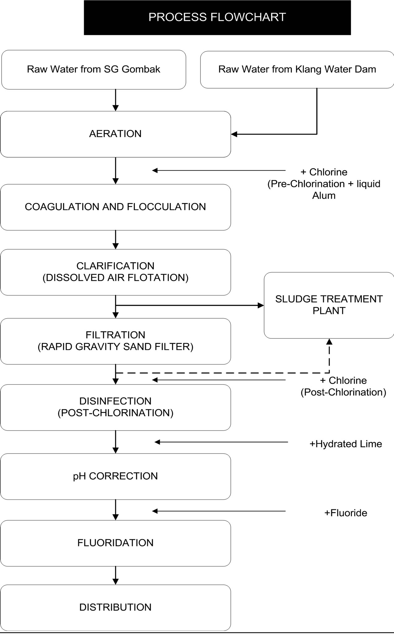 Production Of Natural Coagulant From Moringa Oleifera Seed For Application In Treatment Of Low