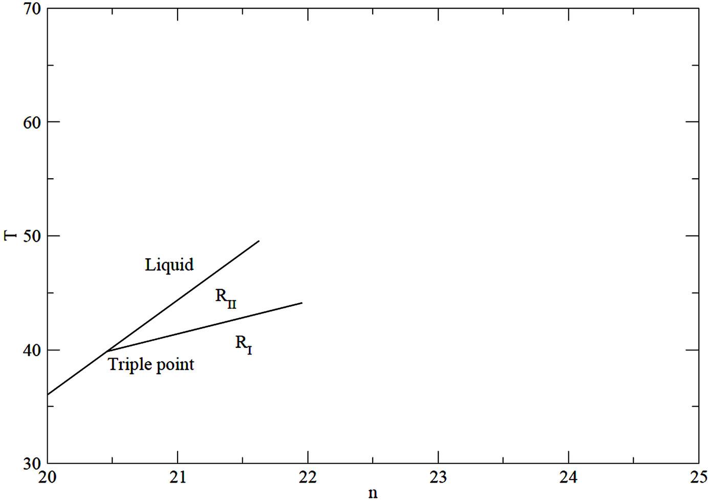 Simple Landau Model Of The Liquid Rii Ri Rotator Phases Of