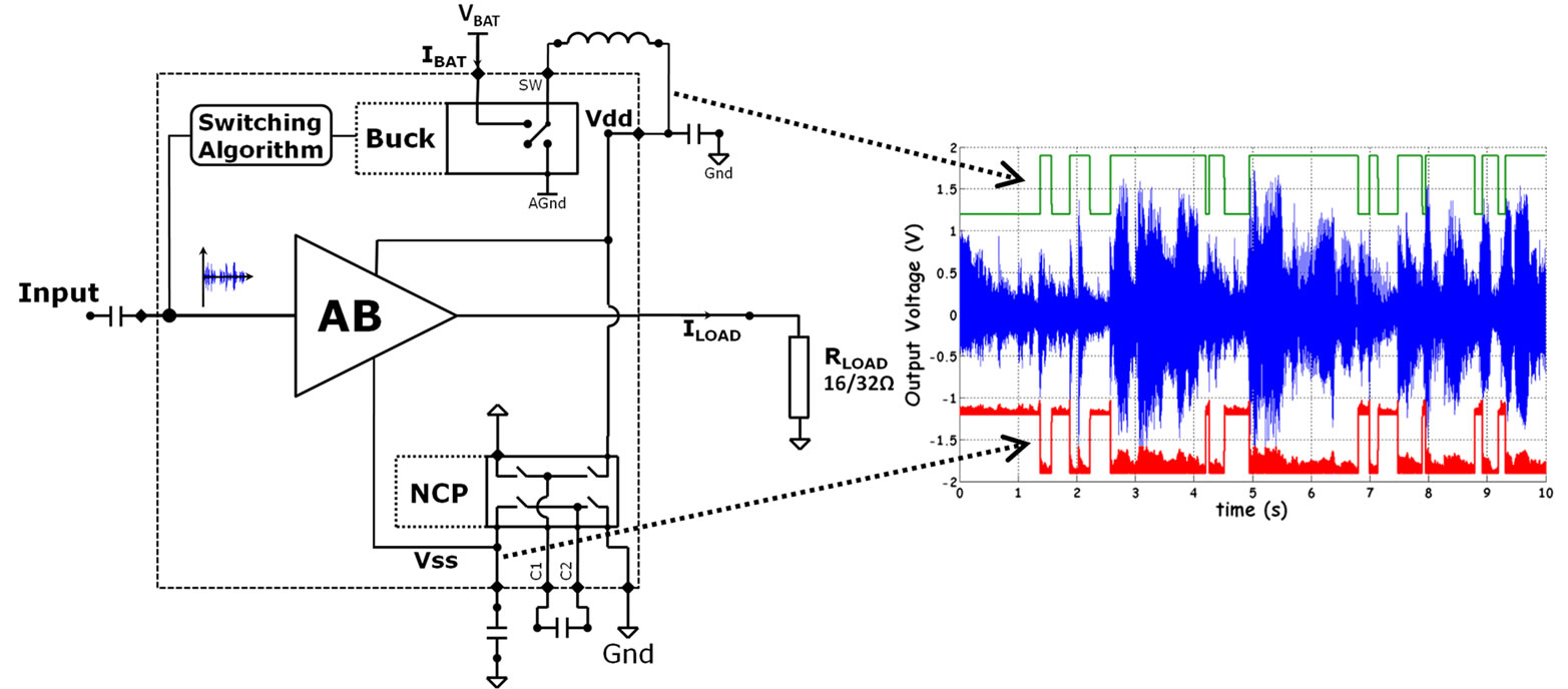 Switching Optimization For Class G Audio Amplifiers With