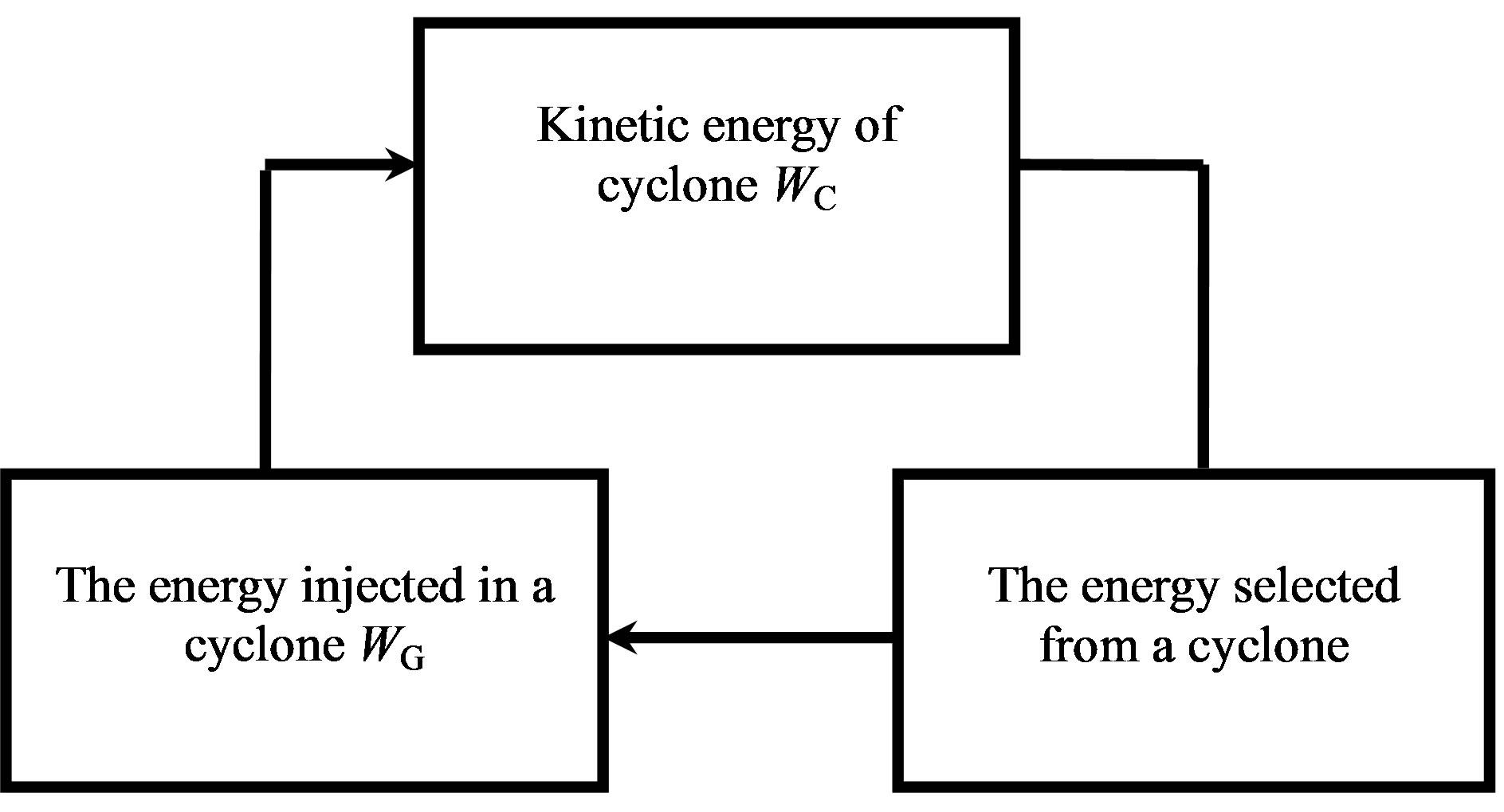 Tropical Cyclone As Powerful Natural Self Oscillatory
