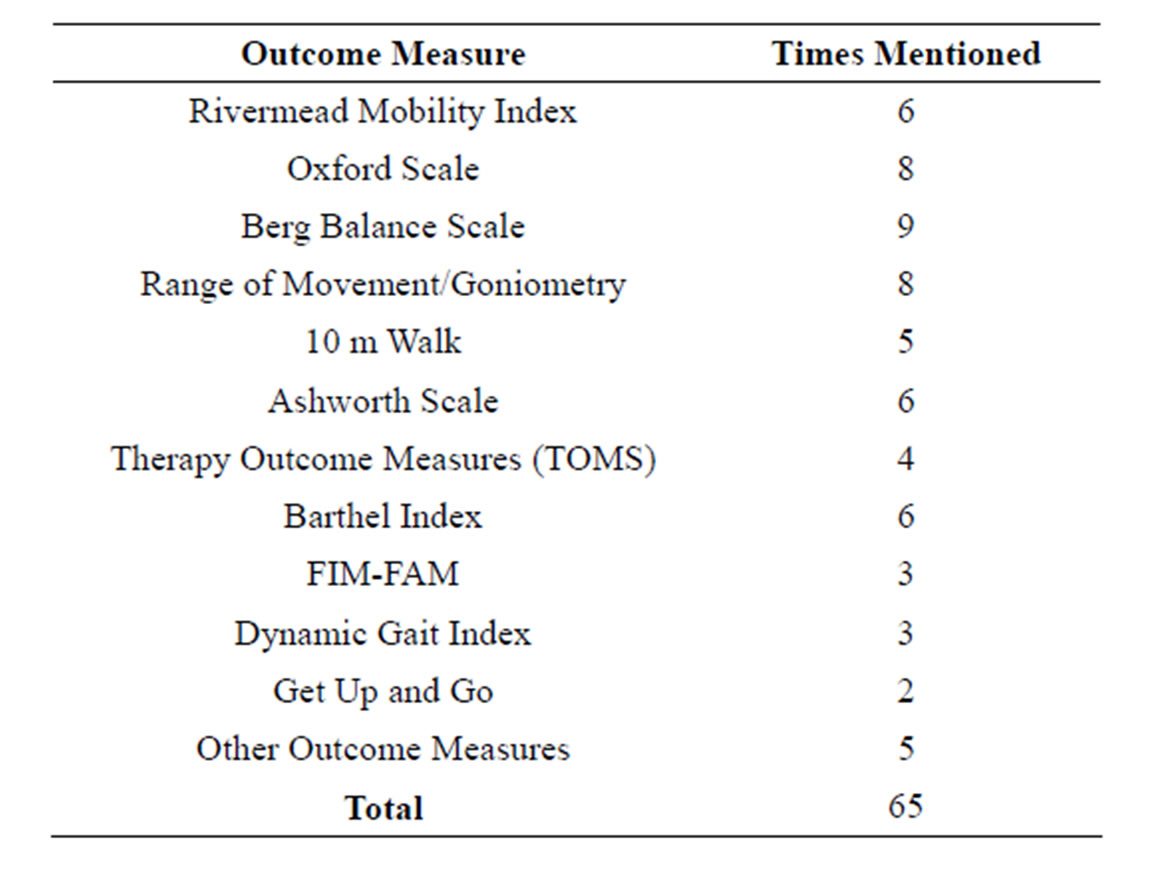 Pediatric Outcome Measures Balance