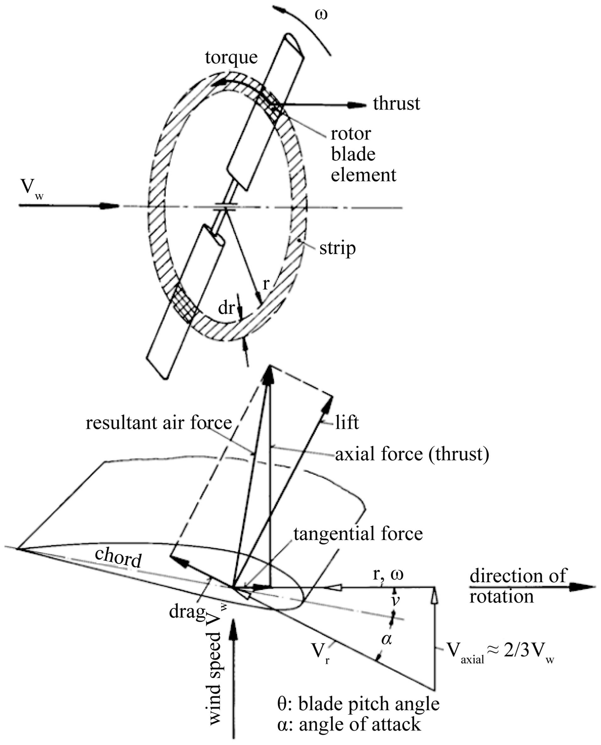 3 Axi Mill Diagram