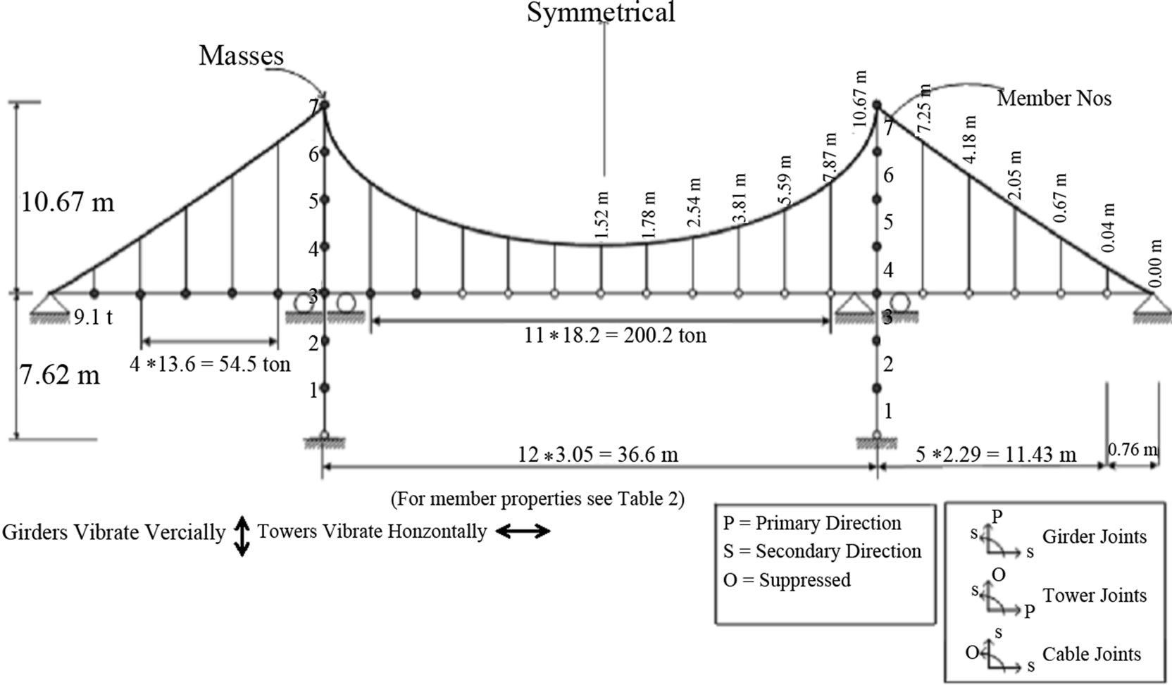 Dynamicysis Of Suspension Bridges And Full Scale Testing