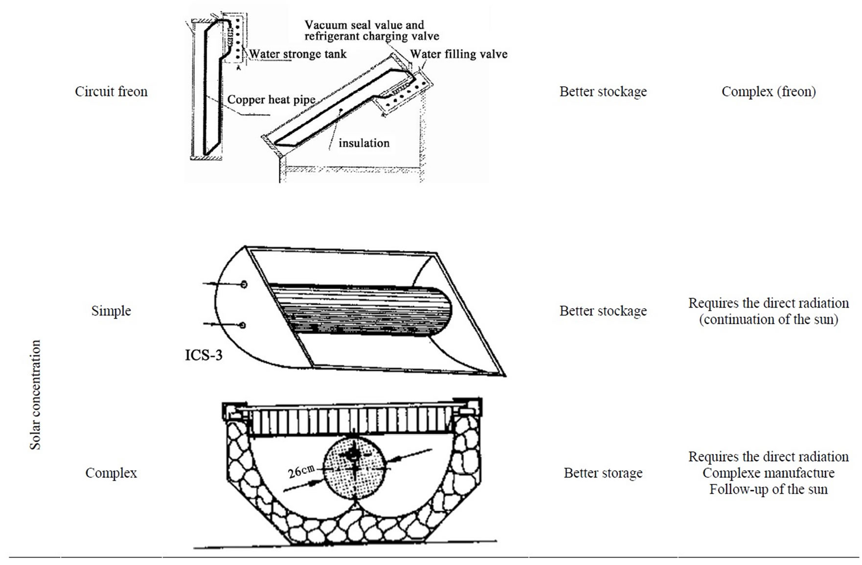Experimentation Of A Plane Solar Integrated Collector
