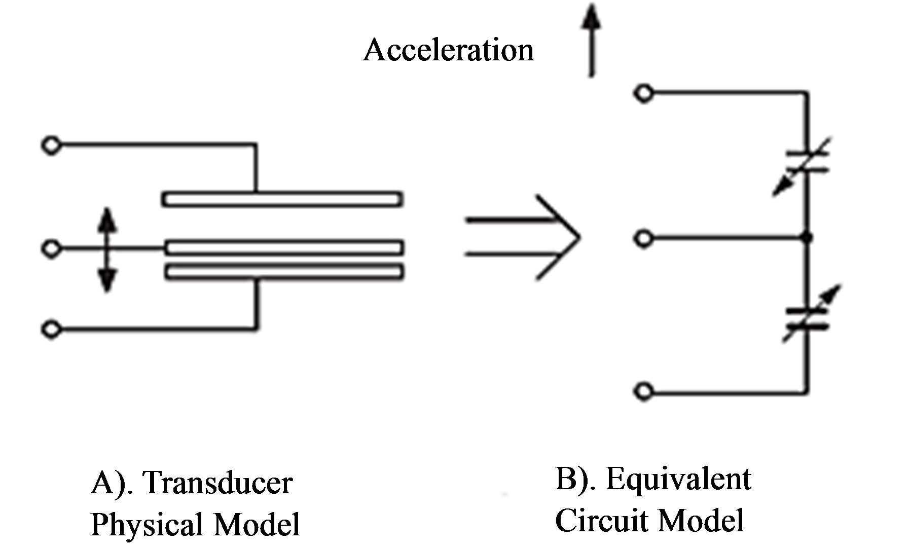 Design And Development Of An Electronic Sensor To Detect