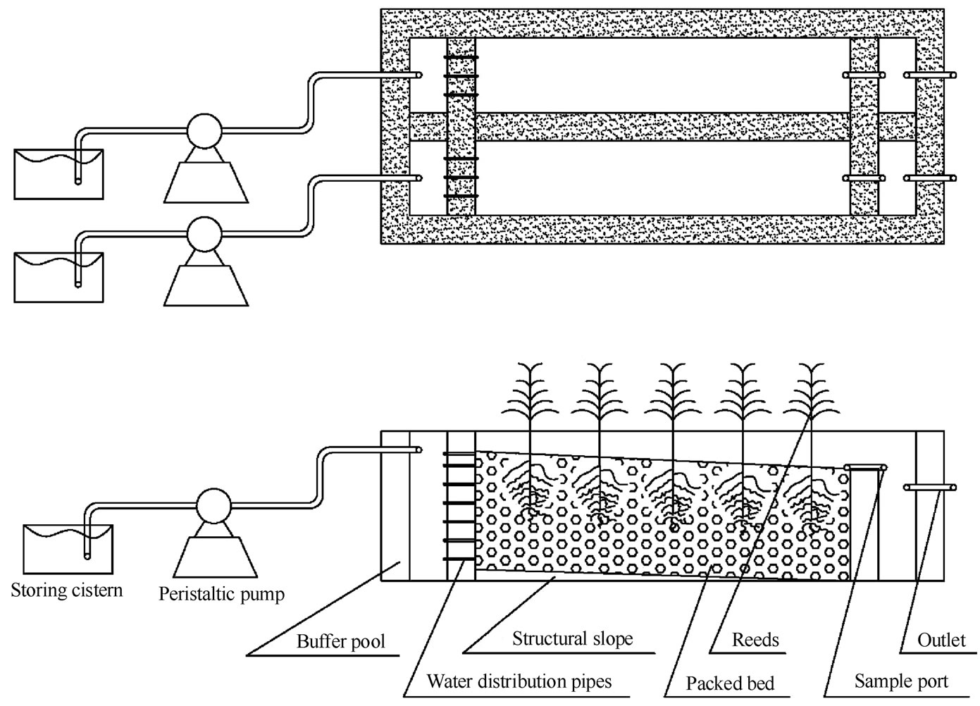 Study On The Heavy Metals Removal Efficiencies Of Constructed Wetlands With Different Substrates