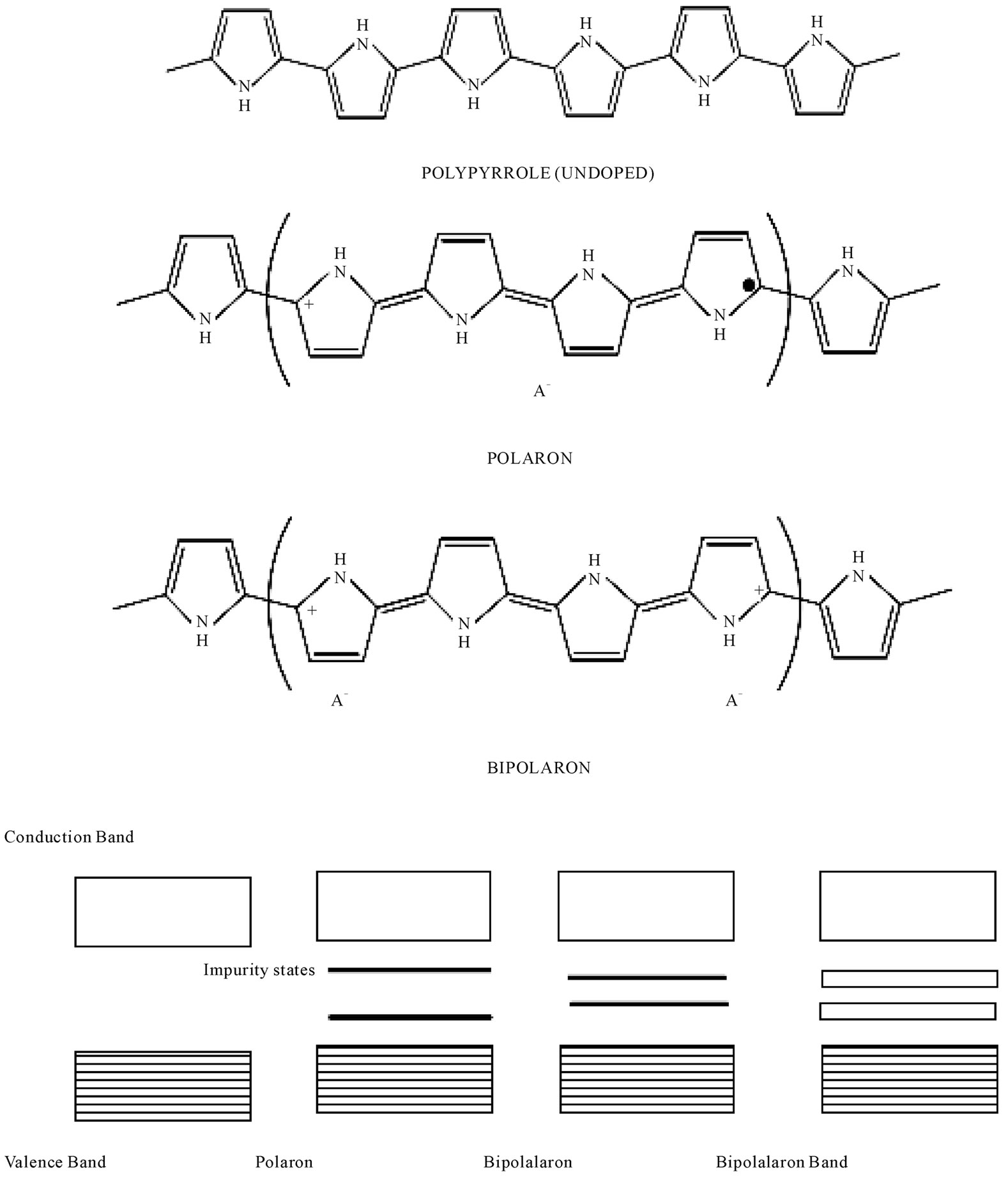Synthesis Of Polypyrrole Using Ferric Chloride Fecl 3