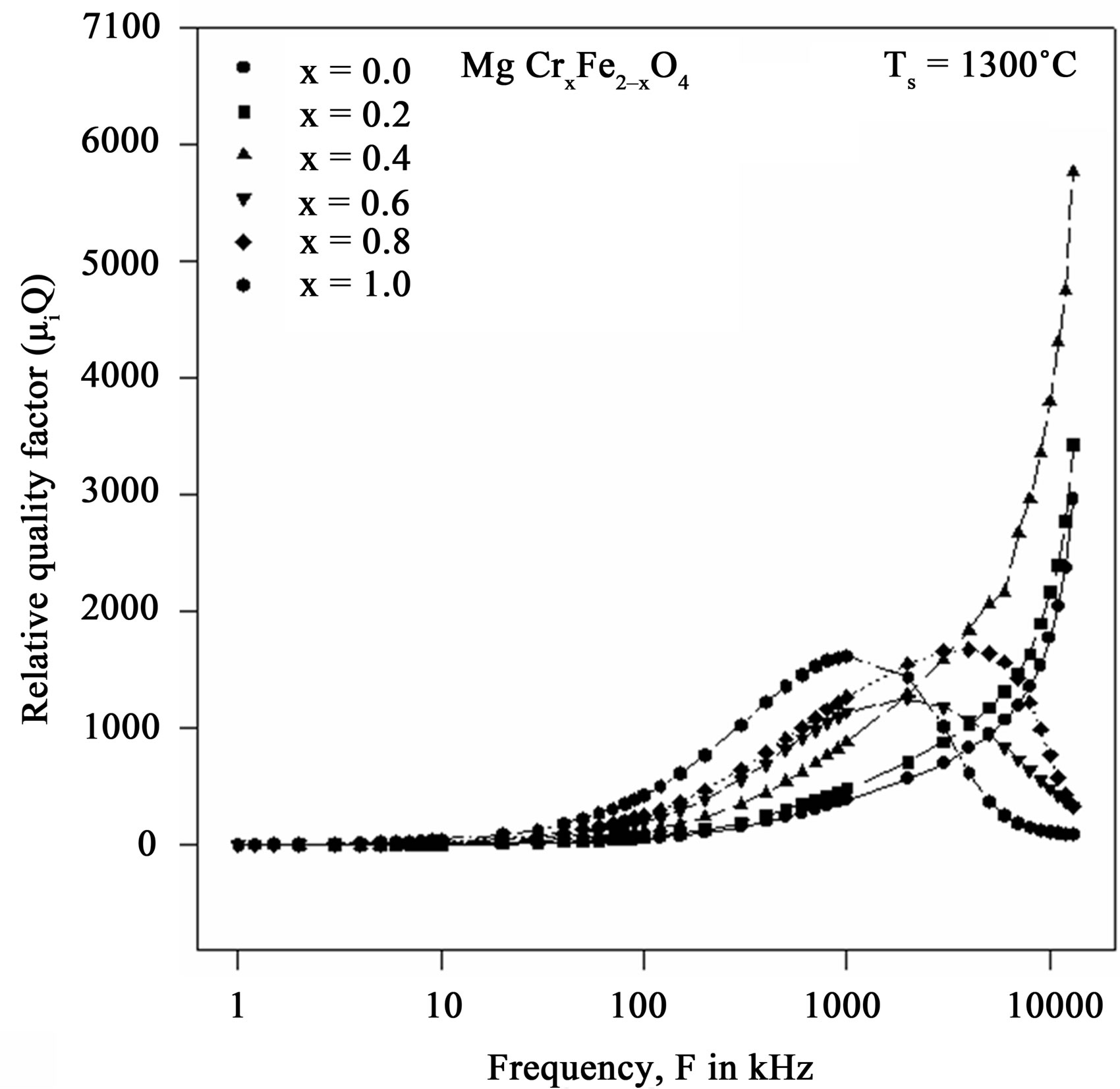 Structural And Magnetic Properties Of Cr 3 Doped Mg Ferrites