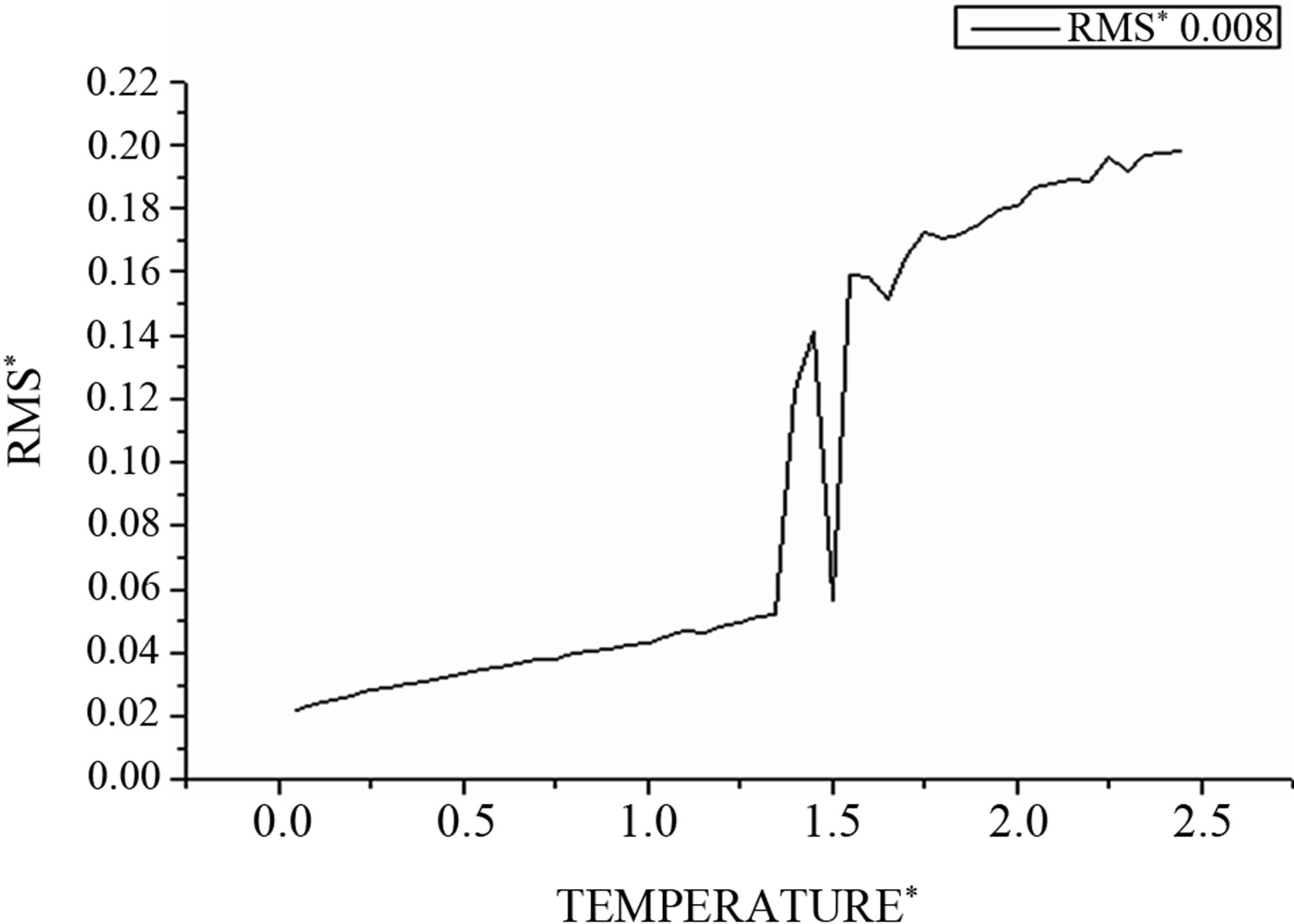 Melting Of Argon Cluster Dependence Of Caloric Curves On