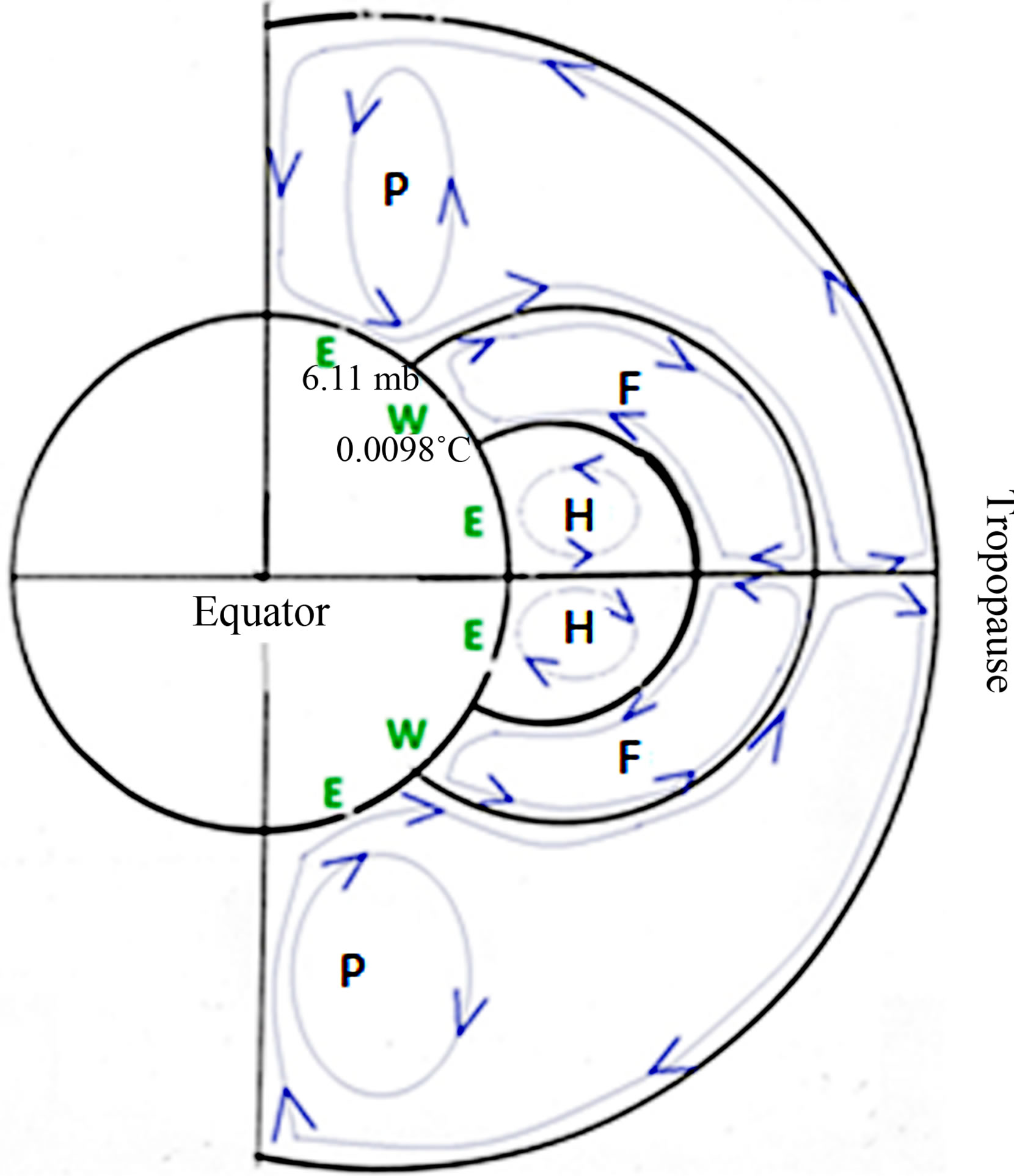 Relationships Between Earth S Rotation Or Revolution And