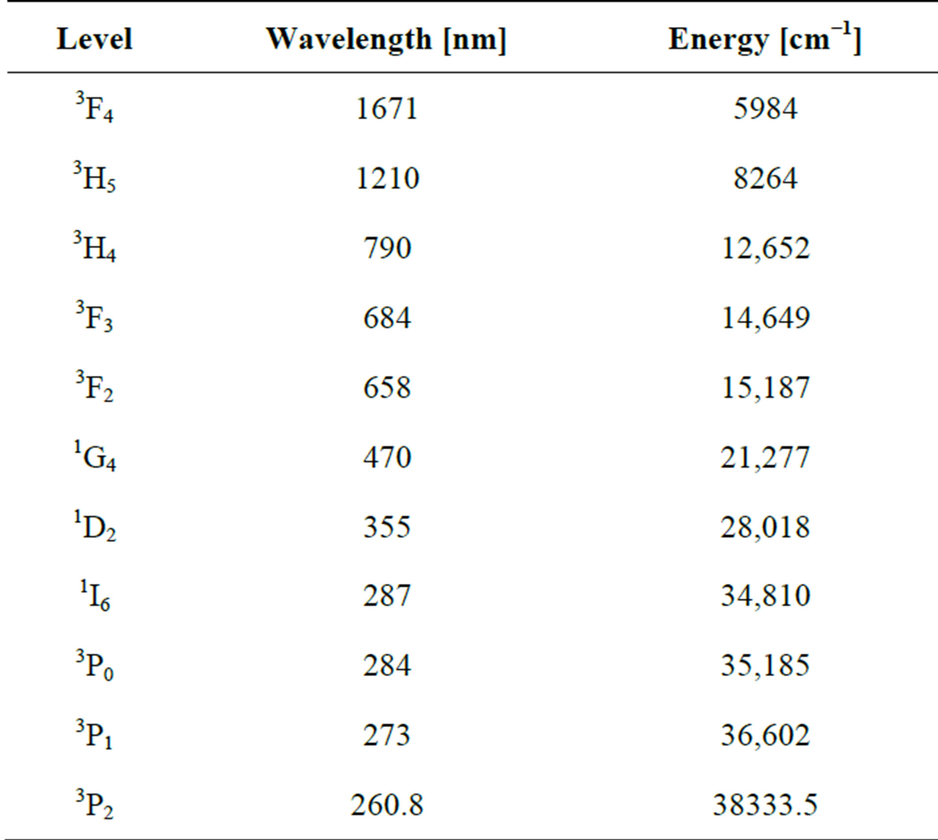 Generation Of Short Wavelength In Up Conversion Of Tm 3