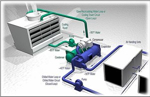 Performance Analysis of Automated Control System for