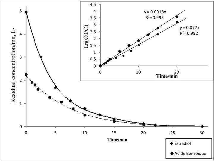 Removal Of 17β-Estradiol By Electro-Fenton Process