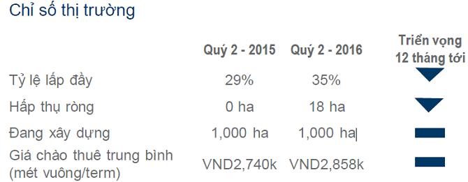 giá thuê khu công nghiệp Tp.HCM