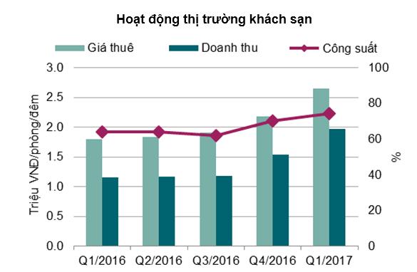 Hà Nội: Phân khúc khách sạn 5 sao hoạt động tốt kỷ lục 1