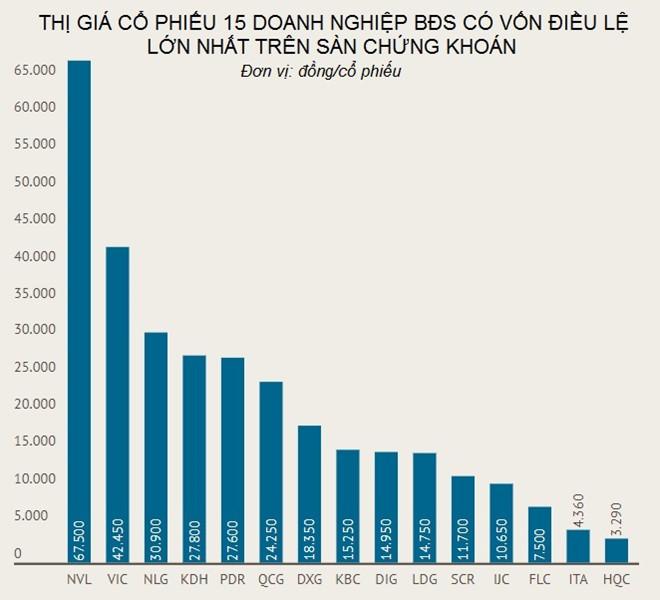 Cổ phiếu bất động sản của các 'ông lớn': Những số phận trái ngược 1