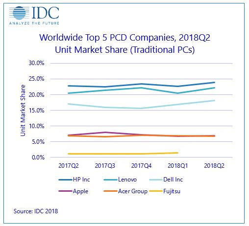 Измнение доли рынка крупнейших производителей ПК со II кв. 2017 г. по II кв. 2018 г. по данным IDC