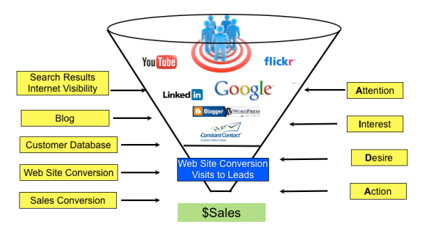 Contoh funnel marketing online