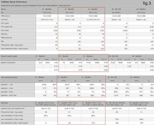 fig 3 - detailed results of testing three different WAN servers
