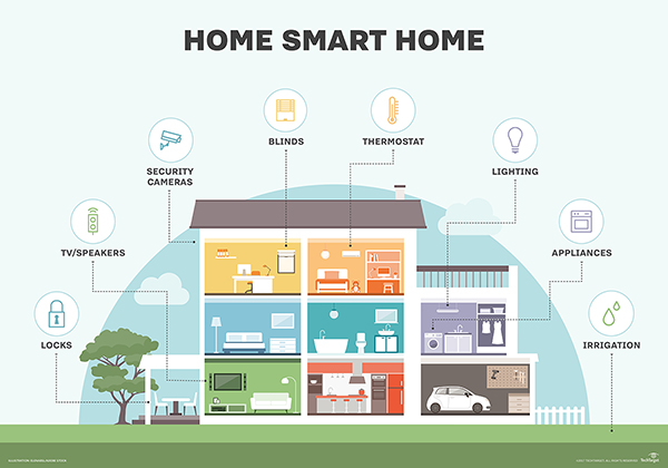 Image Result For Automated House Control System