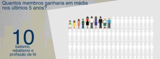 perfil-dos-adventistas-sul-americanos-reafirma-desafio-do-discipulado4