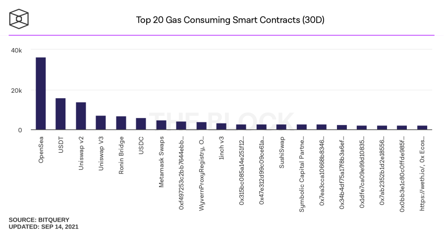 top 20 gas consuming smart contracts 30d