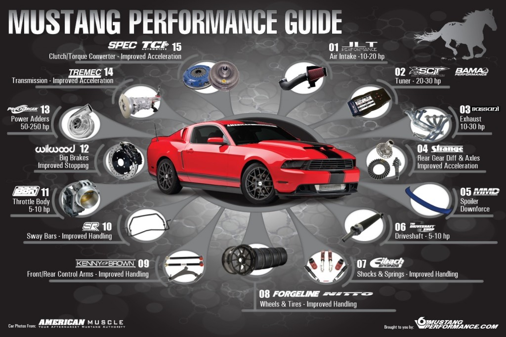 S197 Mustang Speed How-to