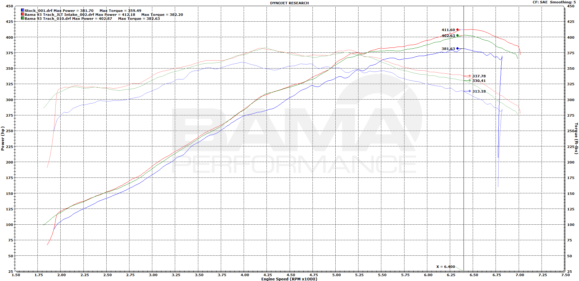 Dyno Comparison Of Lt1 Vs Ls7 Vs Ls3
