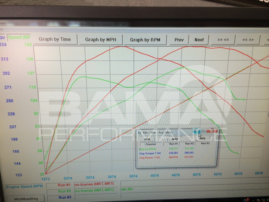SCT Flash's 2015 Ford Mustang EcoBoost Dyno Results