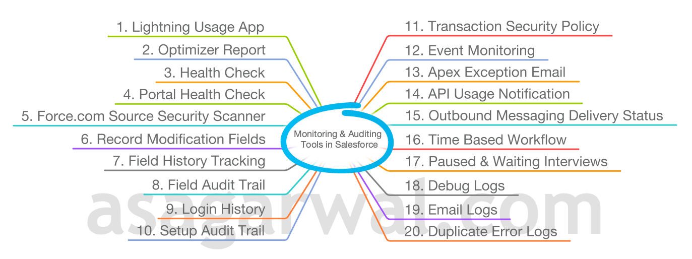 20 Different Monitoring & Auditing Tools in Salesforce