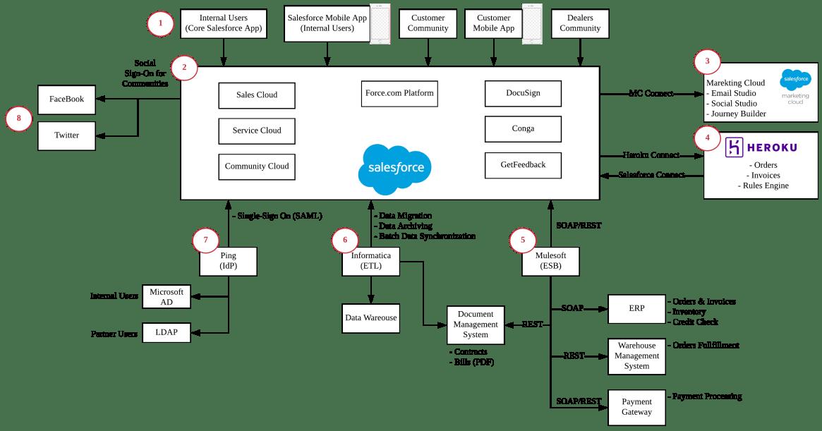 Salesforce System Landscape