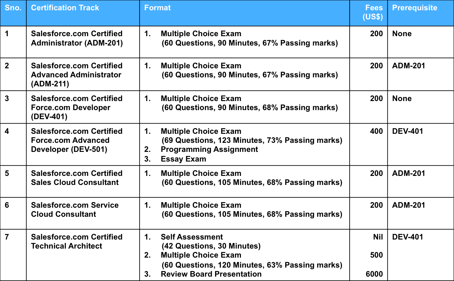 Different Certifications Offered By Salesforce