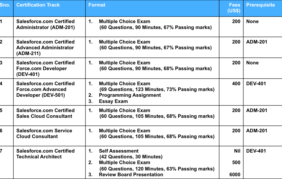 Salesforce Certification Tracks