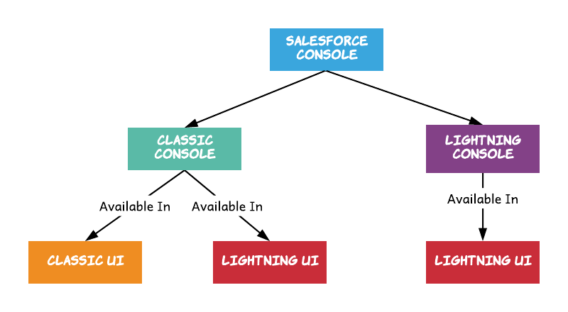 Salesforce Console Options